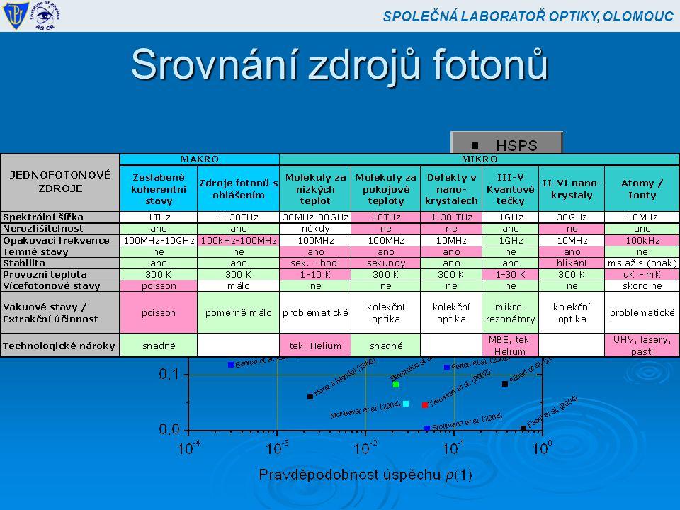 Srovnání zdrojů fotonů SPOLEČNÁ LABORATOŘ OPTIKY, OLOMOUC