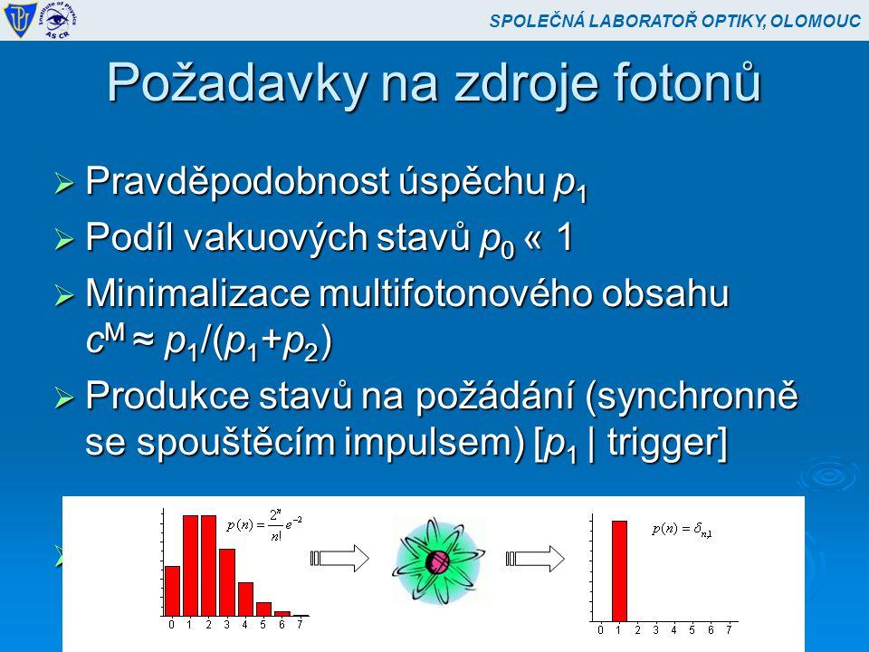 Požadavky na zdroje fotonů  Pravděpodobnost úspěchu p 1  Podíl vakuových stavů p 0 « 1  Minimalizace multifotonového obsahu c M ≈ p 1 /(p 1 +p 2 )  Produkce stavů na požádání (synchronně se spouštěcím impulsem) [p 1 | trigger]  Zdroj fotonů jako filtr výstřelového šumu SPOLEČNÁ LABORATOŘ OPTIKY, OLOMOUC