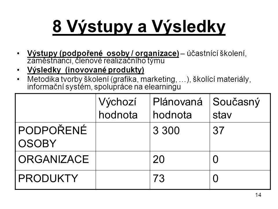 14 8 Výstupy a Výsledky Výstupy (podpořené osoby / organizace) – účastnící školení, zaměstnanci, členové realizačního týmu Výsledky (inovované produkty) Metodika tvorby školení (grafika, marketing, …), školící materiály, informační systém, spolupráce na elearningu Výchozí hodnota Plánovaná hodnota Současný stav PODPOŘENÉ OSOBY 3 30037 ORGANIZACE200 PRODUKTY730
