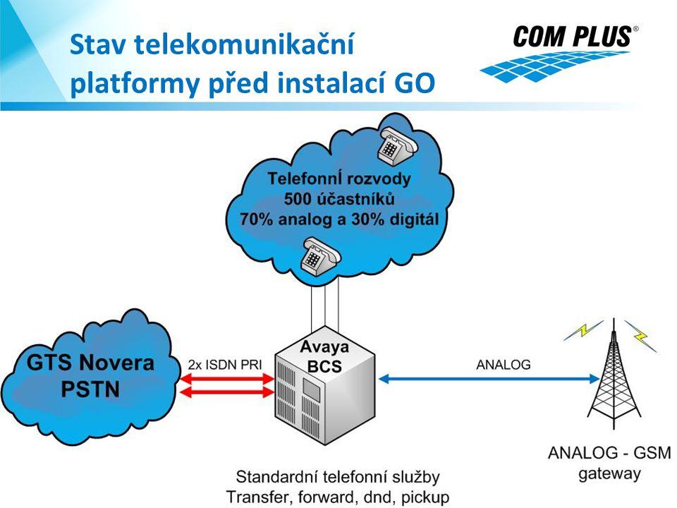 Stav telekomunikační platformy před instalací GO