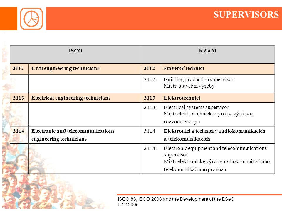 ISCO 88, ISCO 2008 and the Development of the ESeC 9.12.2005 SUPERVISORS ISCOKZAM 3112Civil engineering technicians3112Stavební technici 31121Building