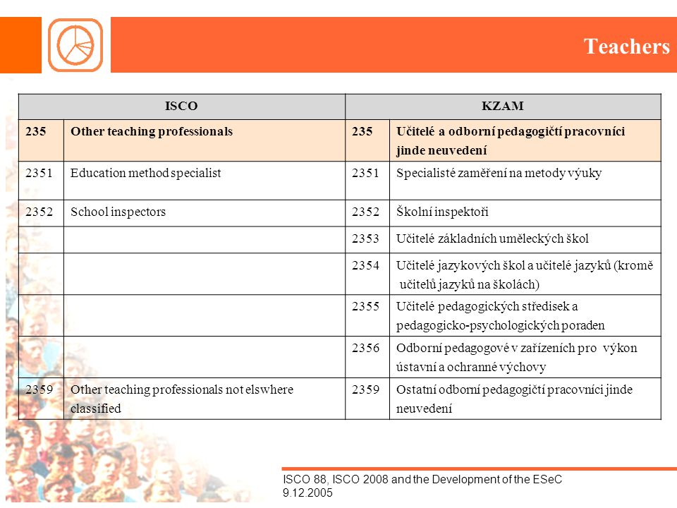 ISCO 88, ISCO 2008 and the Development of the ESeC 9.12.2005 Teachers ISCOKZAM 235Other teaching professionals235Učitelé a odborní pedagogičtí pracovn