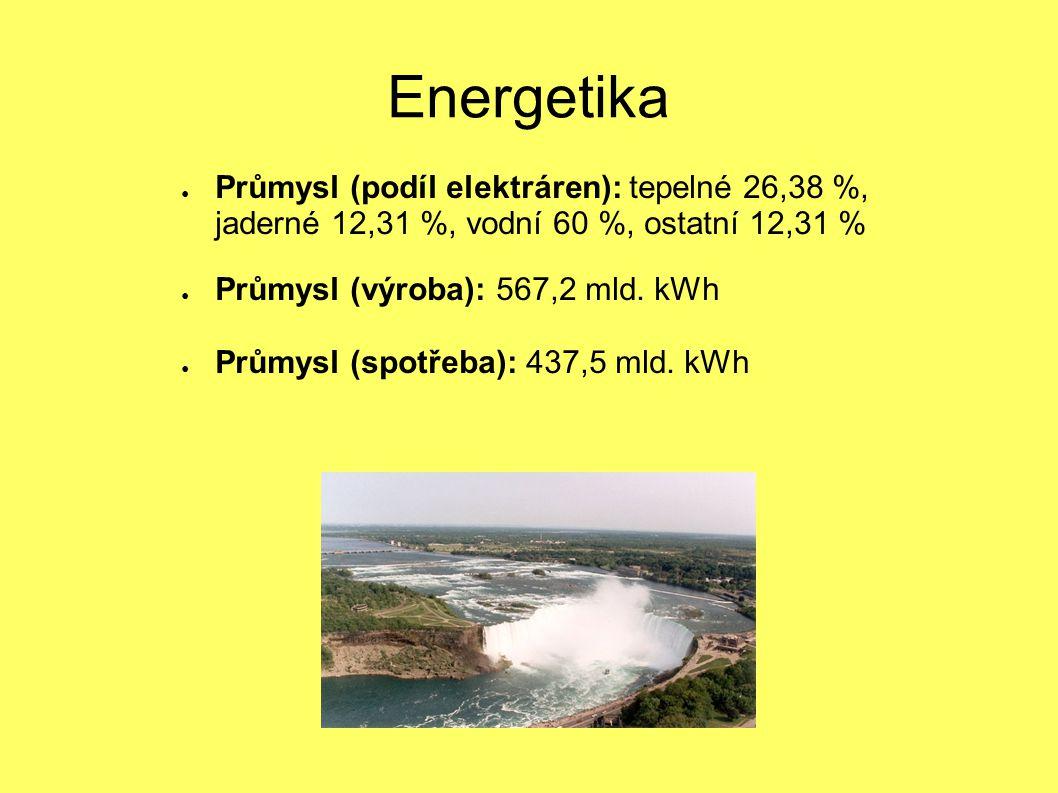 Energetika ● Průmysl (podíl elektráren): tepelné 26,38 %, jaderné 12,31 %, vodní 60 %, ostatní 12,31 % ● Průmysl (výroba): 567,2 mld. kWh ● Průmysl (s