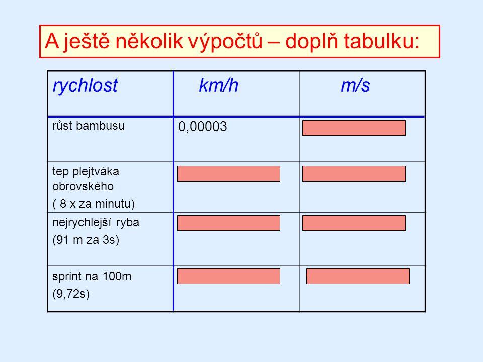 A ještě několik výpočtů – doplň tabulku: rychlost km/h m/s růst bambusu 0,000030,0000083 tep plejtváka obrovského ( 8 x za minutu) 480133,3 nejrychlej