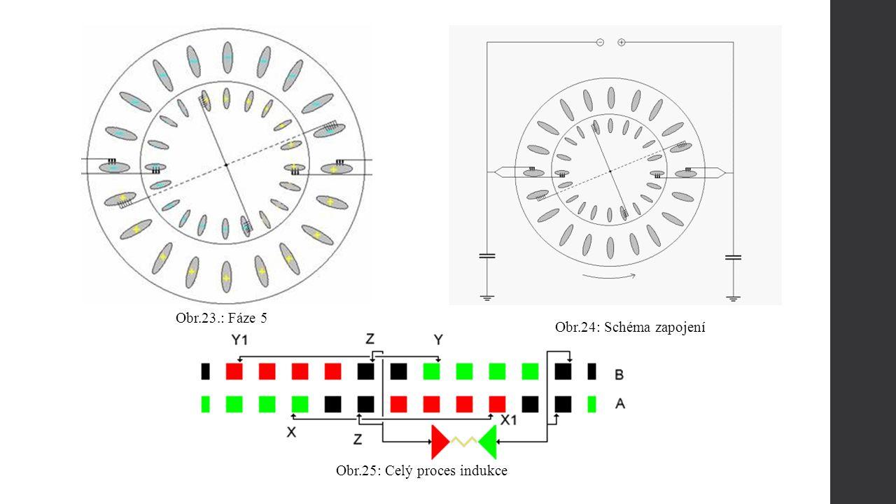 Obr.24: Schéma zapojení Obr.25: Celý proces indukce Obr.23.: Fáze 5