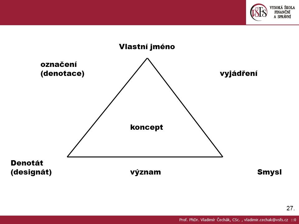 27.Vlastní jméno označení (denotace)vyjádření koncept Denotát (designát)význam Smysl Prof.