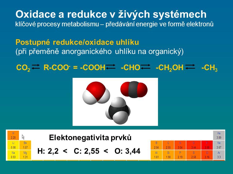 CO 2 R-COO - = -COOH -CHO -CH 2 OH -CH 3 Oxidace a redukce v živých systémech klíčové procesy metabolismu – předávání energie ve formě elektronů Postu