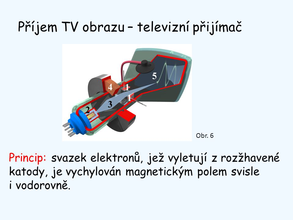 Příjem TV obrazu – televizní přijímač Princip: svazek elektronů, jež vyletují z rozžhavené katody, je vychylován magnetickým polem svisle i vodorovně.