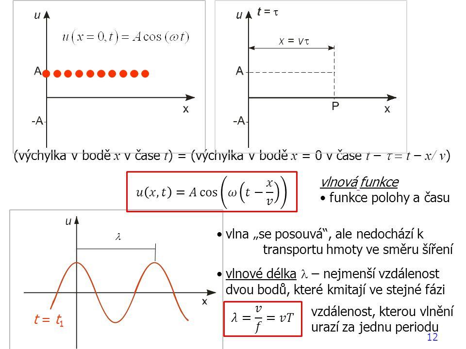 """(výchylka v bodě x v čase t ) = (výchylka v bodě x = 0 v čase t –  t – x/ v ) vlnová funkce funkce polohy a času vlna """"se posouvá"""", ale nedochází"""