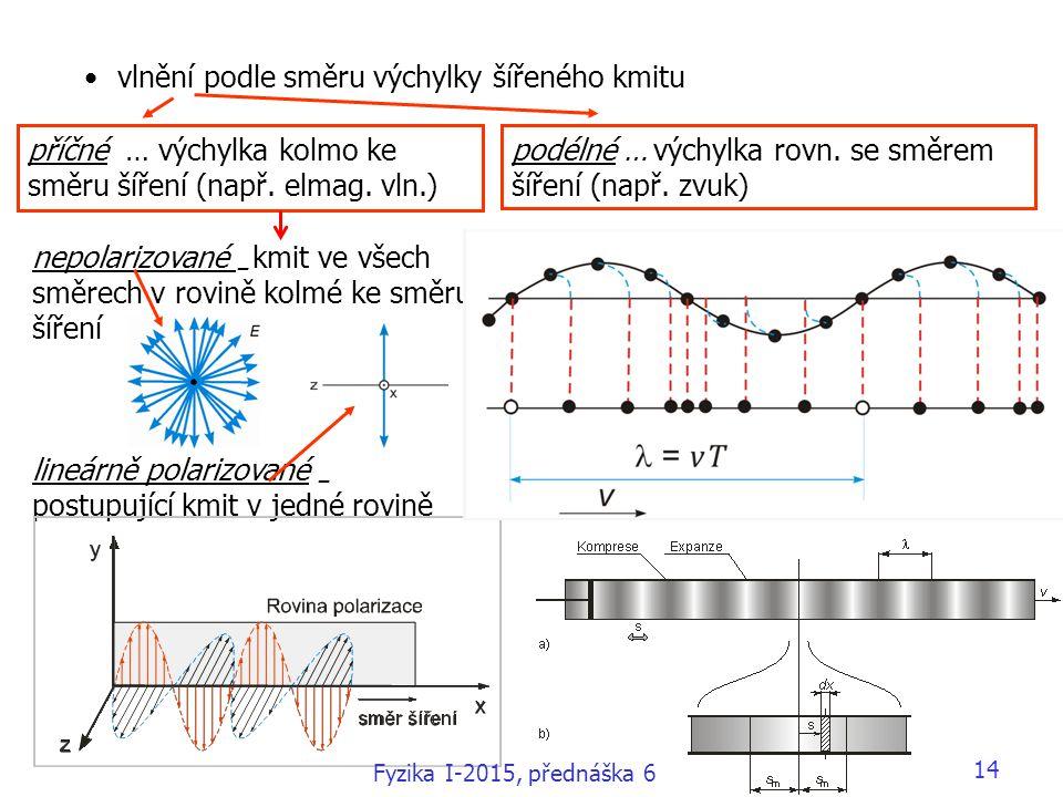 vlnění podle směru výchylky šířeného kmitu nepolarizované – kmit ve všech směrech v rovině kolmé ke směru šíření lineárně polarizované – postupující k