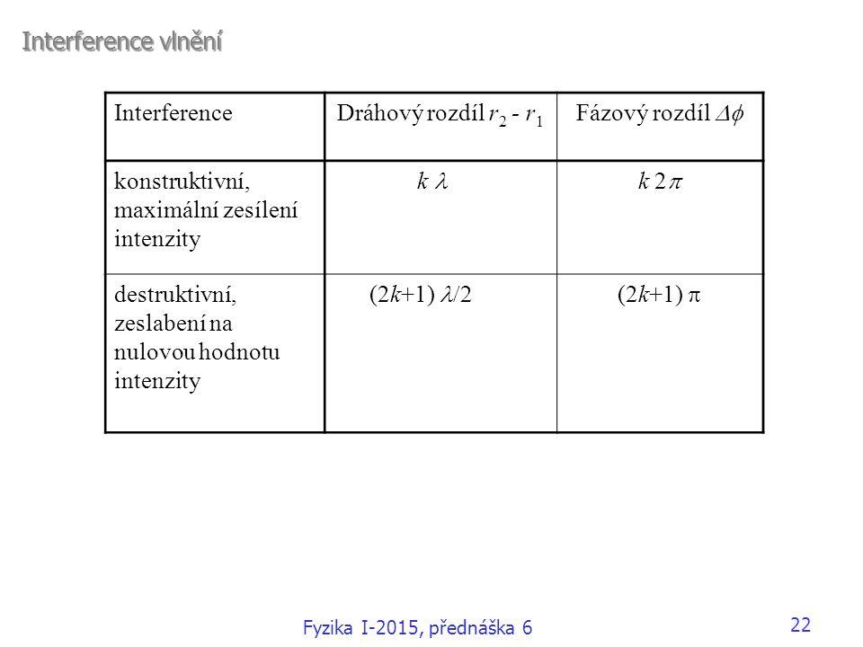 22 Interference vlnění InterferenceDráhový rozdíl r 2 - r 1 Fázový rozdíl  konstruktivní, maximální zesílení intenzity k k 2  destruktivní, zeslabe
