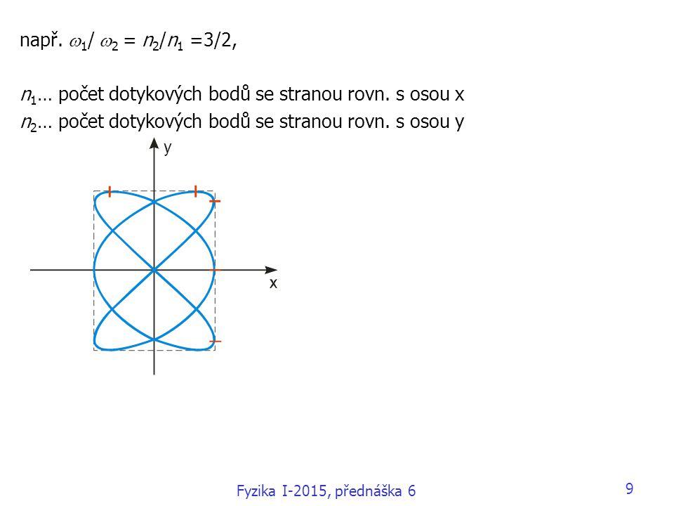 9 např.  1 /  2 = n 2 /n 1 =3/2, n 1 … počet dotykových bodů se stranou rovn. s osou x n 2 … počet dotykových bodů se stranou rovn. s osou y Fyzika
