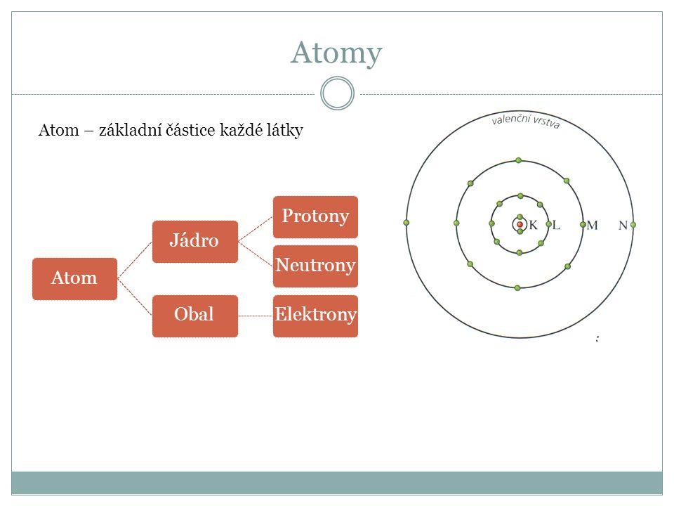 Atomy Atom – základní částice každé látky AtomJádroProtonyNeutronyObalElektrony
