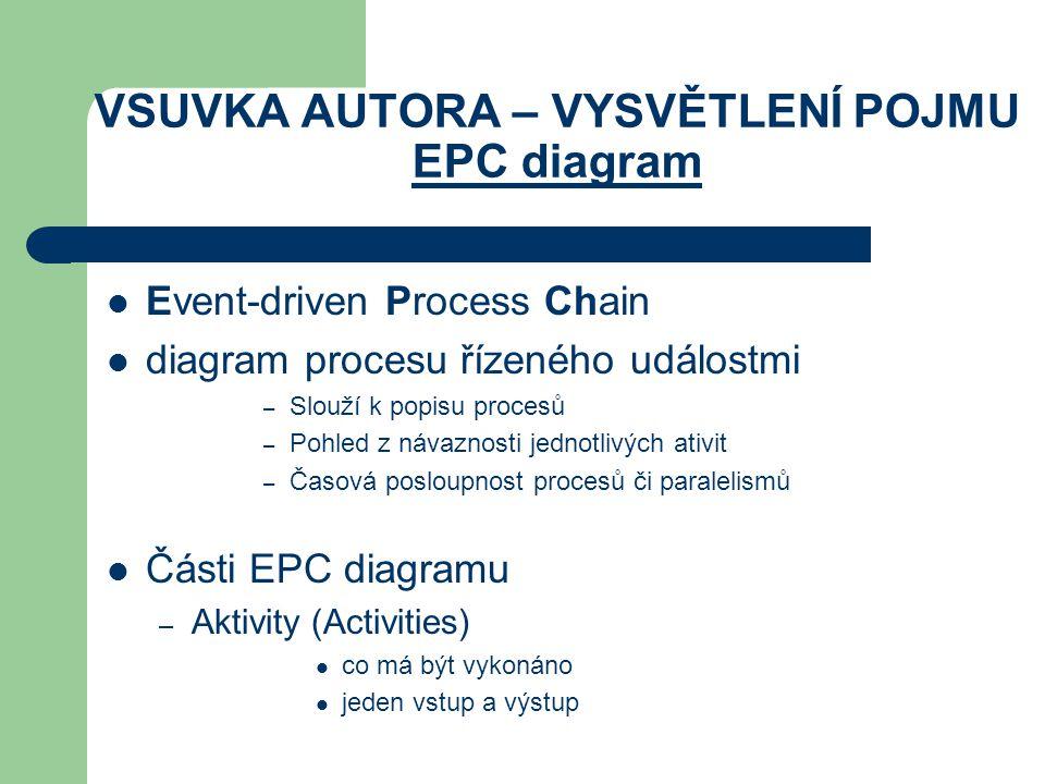 VSUVKA AUTORA – VYSVĚTLENÍ POJMU EPC diagram Event-driven Process Chain diagram procesu řízeného událostmi – Slouží k popisu procesů – Pohled z návazn