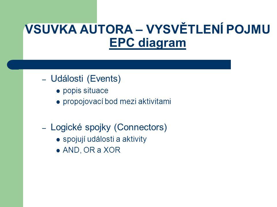 VSUVKA AUTORA – VYSVĚTLENÍ POJMU EPC diagram – Události (Events) popis situace propojovací bod mezi aktivitami – Logické spojky (Connectors) spojují u