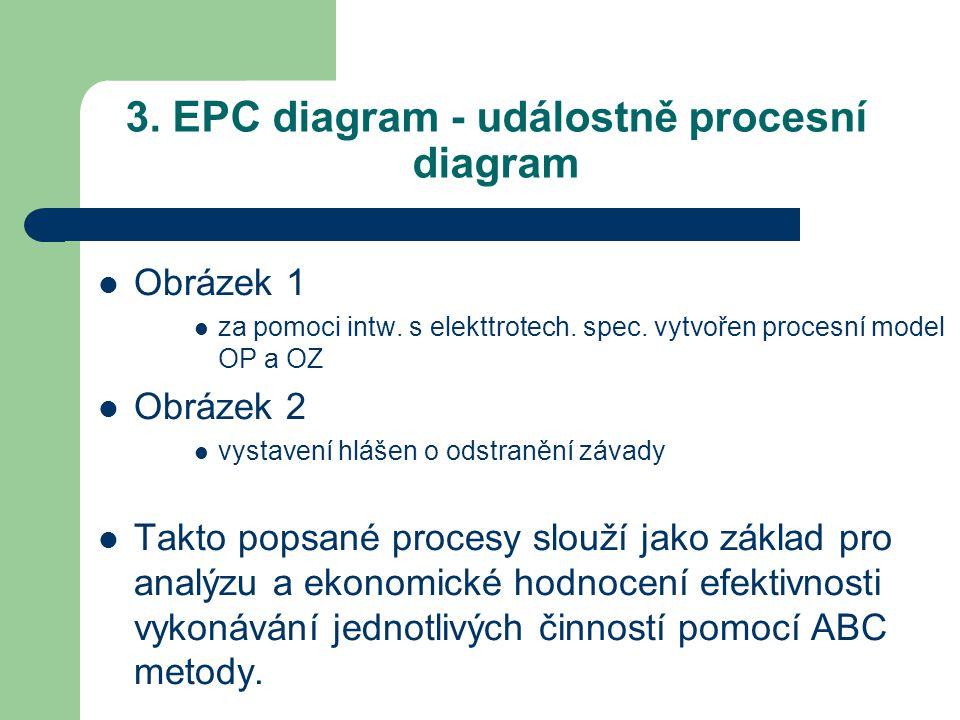 3. EPC diagram - událostně procesní diagram Obrázek 1 za pomoci intw. s elekttrotech. spec. vytvořen procesní model OP a OZ Obrázek 2 vystavení hlášen