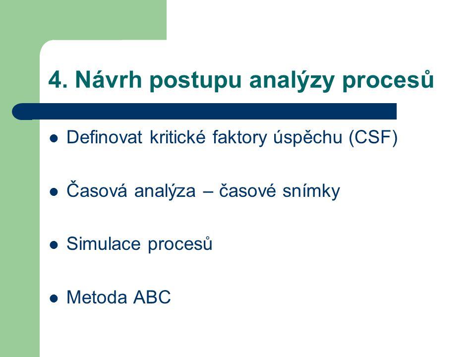 4. Návrh postupu analýzy procesů Definovat kritické faktory úspěchu (CSF) Časová analýza – časové snímky Simulace procesů Metoda ABC