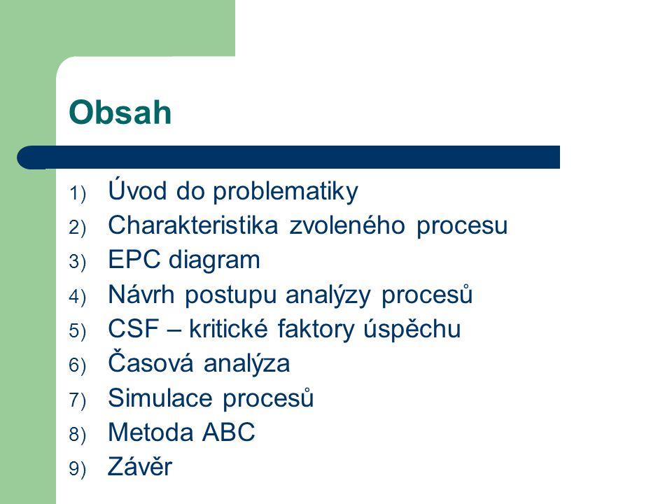 Obsah 1) Úvod do problematiky 2) Charakteristika zvoleného procesu 3) EPC diagram 4) Návrh postupu analýzy procesů 5) CSF – kritické faktory úspěchu 6