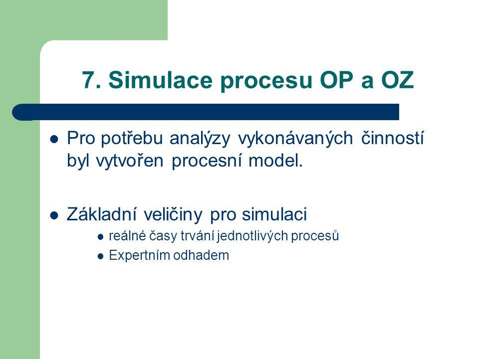 7. Simulace procesu OP a OZ Pro potřebu analýzy vykonávaných činností byl vytvořen procesní model. Základní veličiny pro simulaci reálné časy trvání j
