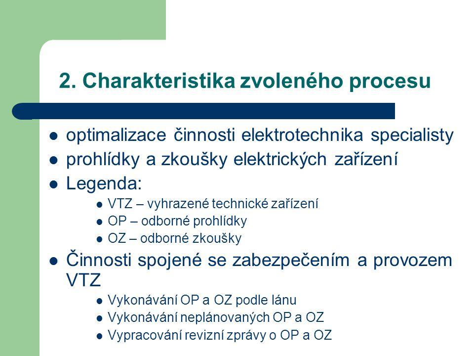 2. Charakteristika zvoleného procesu optimalizace činnosti elektrotechnika specialisty prohlídky a zkoušky elektrických zařízení Legenda: VTZ – vyhraz