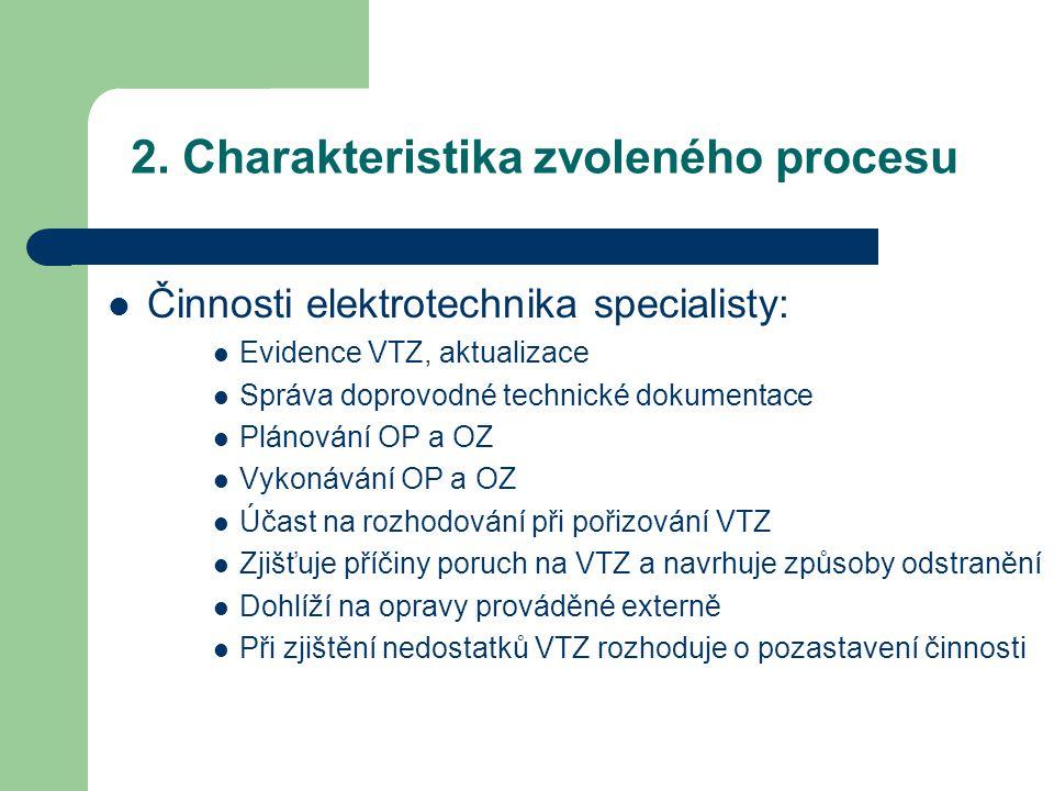 2. Charakteristika zvoleného procesu Činnosti elektrotechnika specialisty: Evidence VTZ, aktualizace Správa doprovodné technické dokumentace Plánování