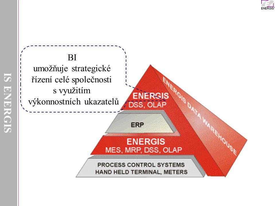 IS ENERGIS BI umožňuje strategické řízení celé společnosti s využitím výkonnostních ukazatelů