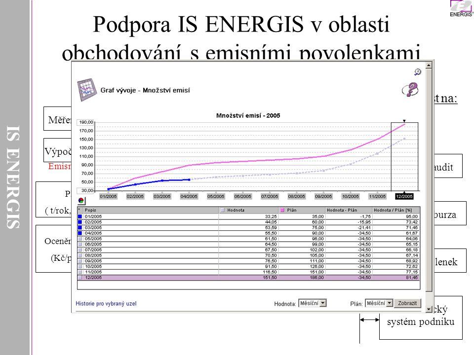 Podpora IS ENERGIS v oblasti obchodování s emisními povolenkami Měření CO 2 Výpočet CO 2 Ekonomický systém podniku Časové řady (1', 1/4hod., směna, den, měsíc, rok,…) Plán dle NAP ( t/rok, počet povolenek) Ocenění povolenek, CO 2 (Kč/povolenku, Kč/t) Porovnání plánu a skutečnosti Simulace, prognóza vývoje (výroba, cena,…) Verifikátor,audit Obchodník, burza Registr povolenek Návaznost na: IS ENERGIS Emisní faktor