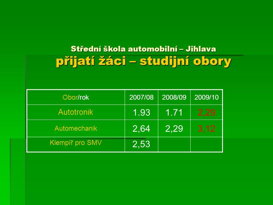 Střední škola automobilní – Jihlava přijatí žáci – studijní obory Obor/rok2007/082008/092009/10 Autotronik 1.931.712,29 Automechanik 2,642,293,12 Klem