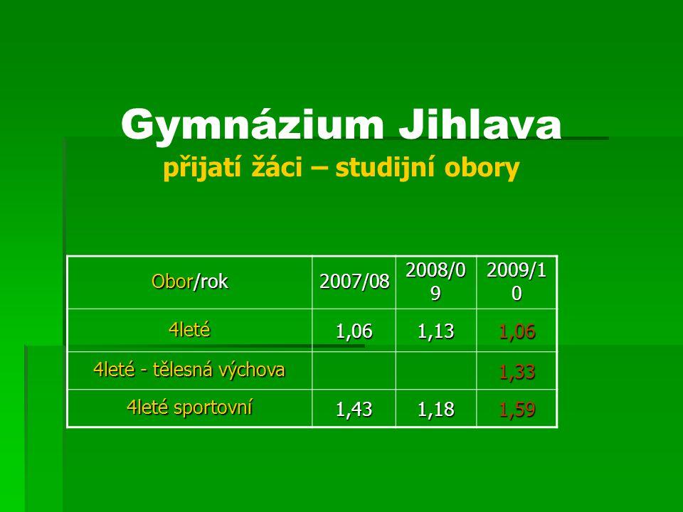 Gymnázium Jihlava přijatí žáci – studijní obory Obor/rok 2007/08 2008/0 9 2009/1 0 4leté1,061,131,06 4leté - tělesná výchova 1,33 4leté sportovní 1,43