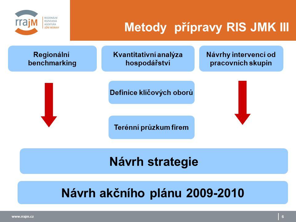 www.rrajm.cz 6 Metody přípravy RIS JMK III Návrh akčního plánu 2009-2010 Návrh strategie Terénní průzkum firem Definice klíčových oborů Kvantitativní analýza hospodářství Návrhy intervencí od pracovních skupin Regionální benchmarking