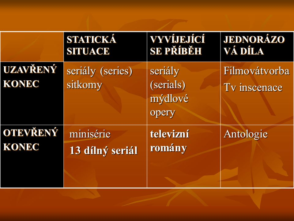 STATICKÁ SITUACE VYVÍJEJÍCÍ SE PŘÍBĚH JEDNORÁZO VÁ DÍLA UZAVŘENÝKONEC seriály (series) sitkomy seriály (serials) mýdlové opery Filmovátvorba Tv inscen