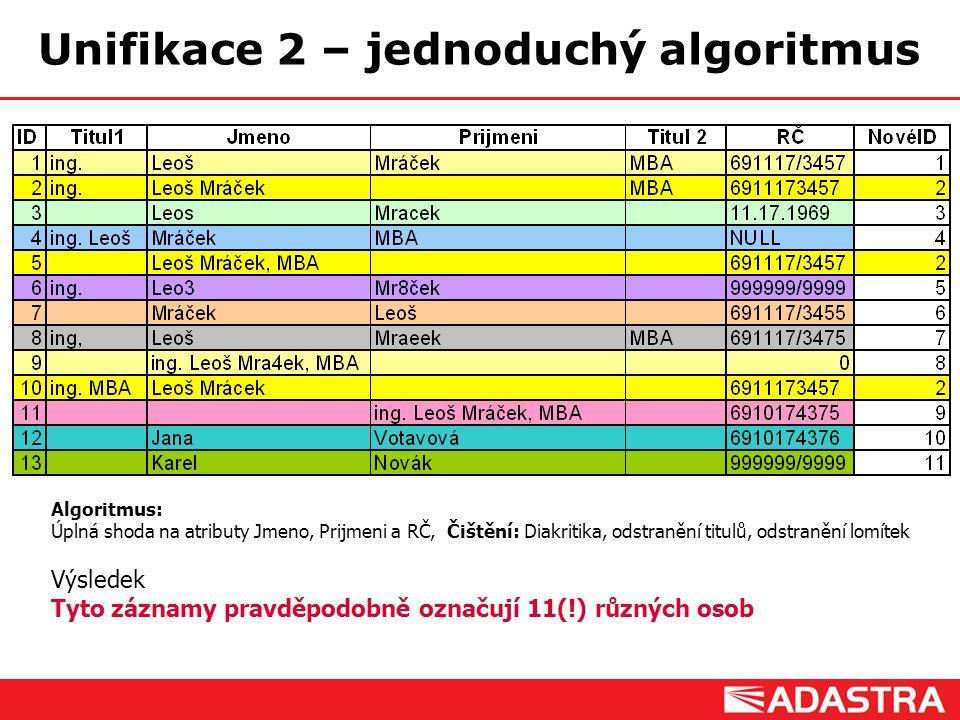 Customer Intelligence Solutions Algoritmus: Úplná shoda na atributy Jmeno, Prijmeni a RČ, Čištění: Diakritika, odstranění titulů, odstranění lomítek V