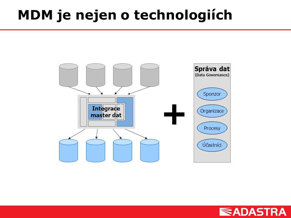 Customer Intelligence Solutions MDM je nejen o technologiích MDM Front end Správa a údržba master dat Databáze Master dat Datová integrace / vstup Kva