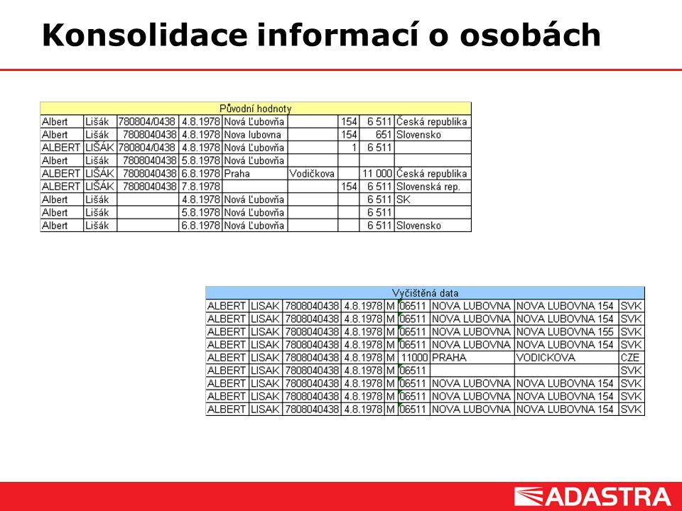 Customer Intelligence Solutions Konsolidace informací o osobách