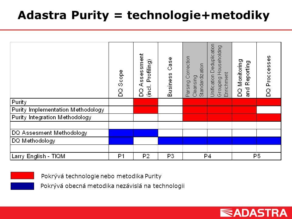 Customer Intelligence Solutions Adastra Purity = technologie+metodiky Pokrývá technologie nebo metodika Purity Pokrývá obecná metodika nezávislá na te