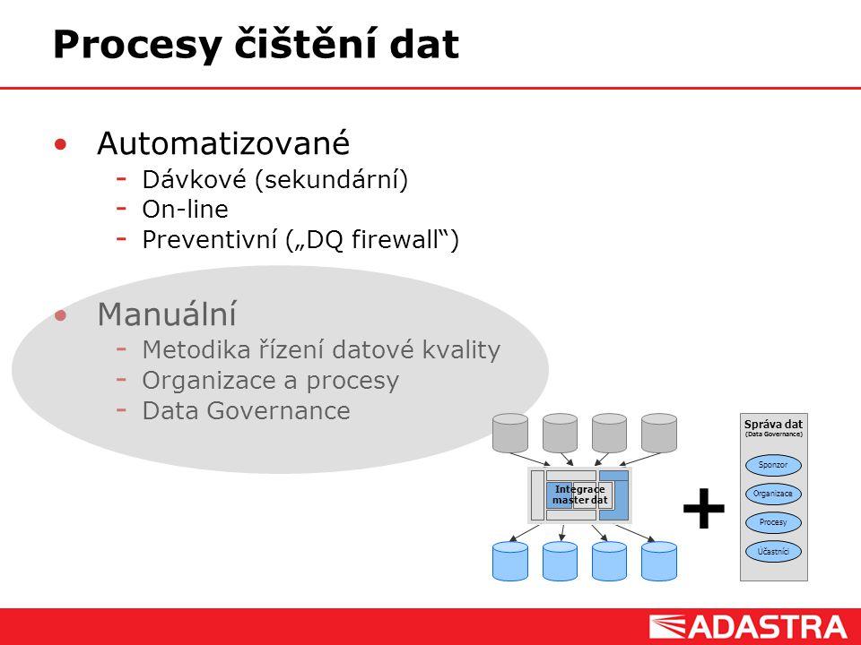 """Customer Intelligence Solutions Procesy čištění dat Automatizované  Dávkové (sekundární)  On-line  Preventivní (""""DQ firewall"""") Manuální  Metodika"""