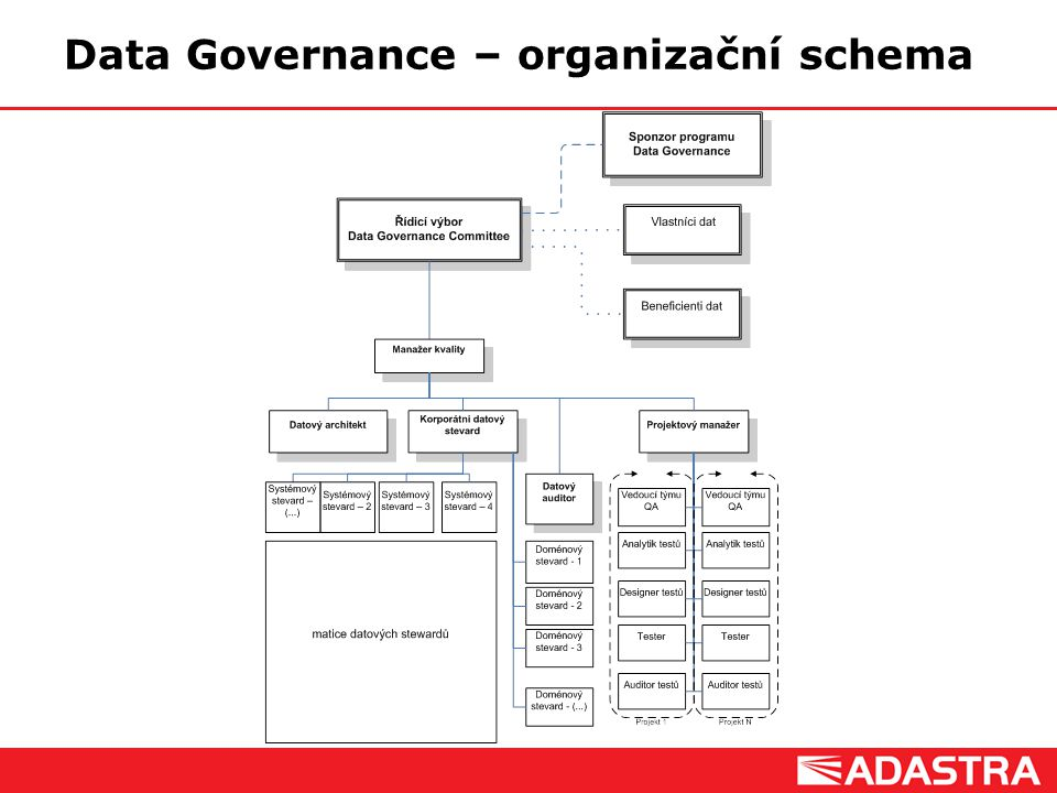 Customer Intelligence Solutions Data Governance – organizační schema