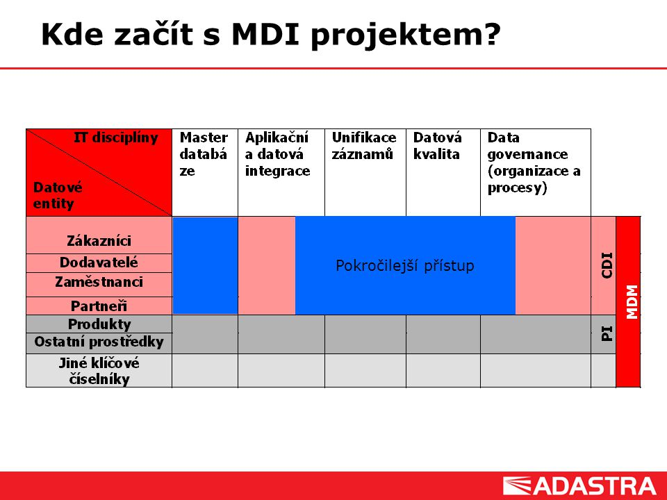 Customer Intelligence Solutions Pokročilejší přístup Kde začít s MDI projektem?