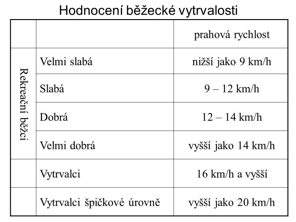 Hodnocení běžecké vytrvalosti prahová rychlost Rekreační běžci Velmi slabánižší jako 9 km/h Slabá9 – 12 km/h Dobrá12 – 14 km/h Velmi dobrávyšší jako 1