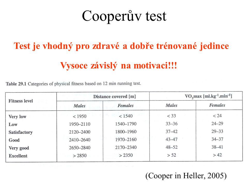 Cooperův test Test je vhodný pro zdravé a dobře trénované jedince Vysoce závislý na motivaci!!! (Cooper in Heller, 2005)