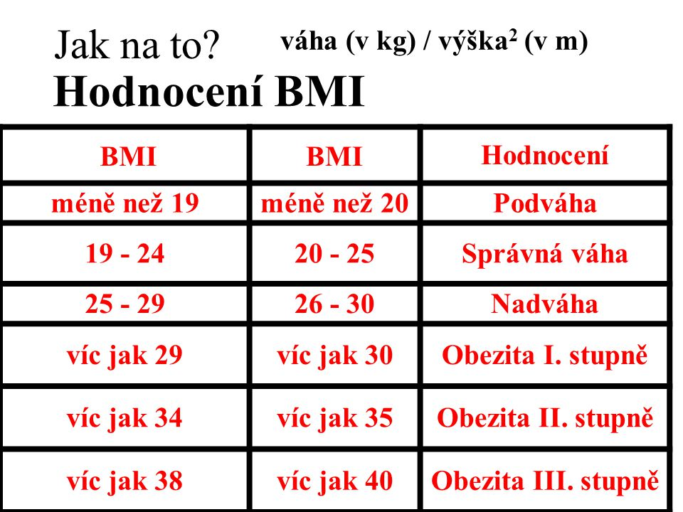 BMI Hodnocení méně než 19méně než 20Podváha 19 - 2420 - 25Správná váha 25 - 2926 - 30Nadváha víc jak 29víc jak 30Obezita I. stupně víc jak 34víc jak 3