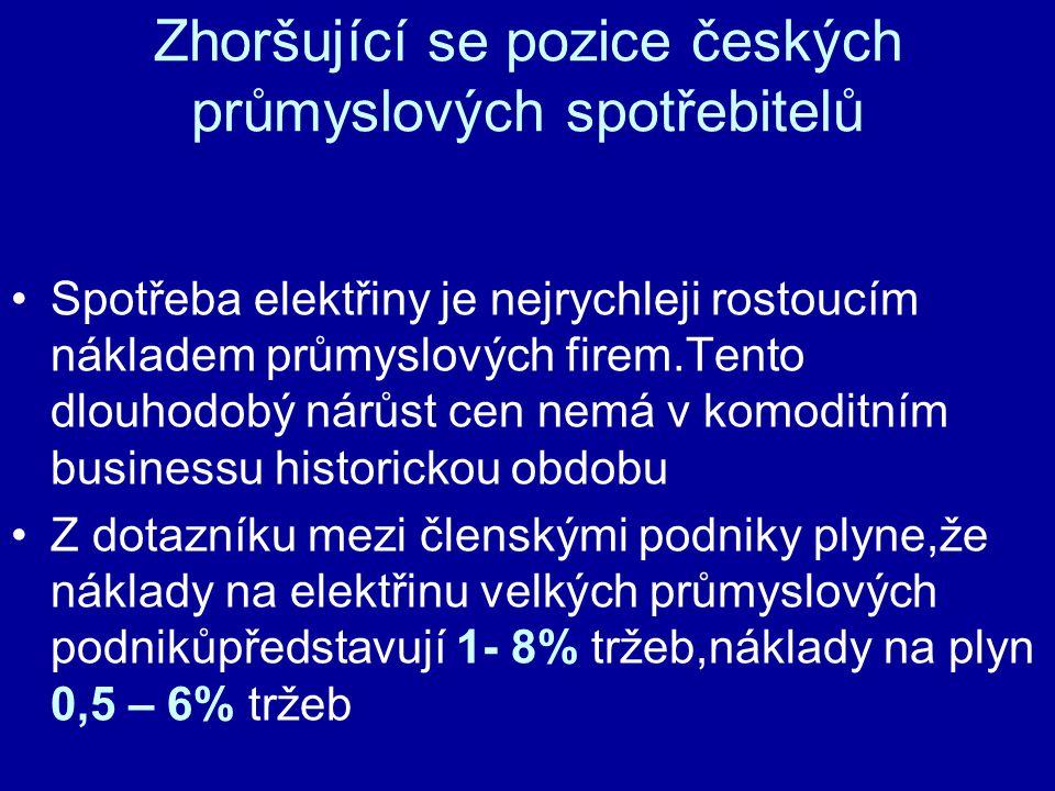 Zhoršující se pozice českých průmyslových spotřebitelů Spotřeba elektřiny je nejrychleji rostoucím nákladem průmyslových firem.Tento dlouhodobý nárůst cen nemá v komoditním businessu historickou obdobu Z dotazníku mezi členskými podniky plyne,že náklady na elektřinu velkých průmyslových podnikůpředstavují 1- 8% tržeb,náklady na plyn 0,5 – 6% tržeb