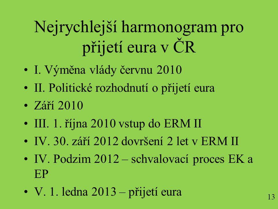 13 Nejrychlejší harmonogram pro přijetí eura v ČR I.
