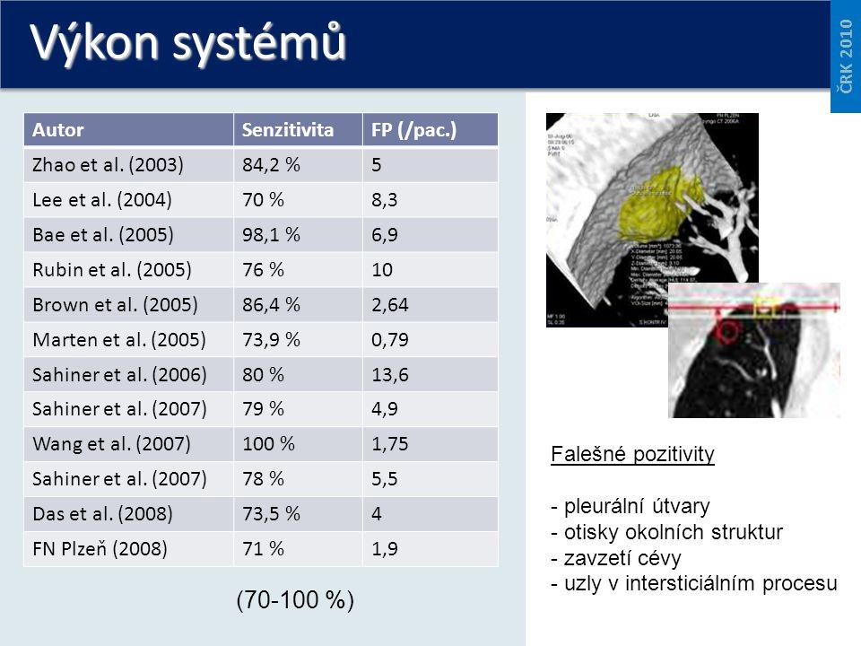 Výkon systémů AutorSenzitivitaFP (/pac.) Zhao et al. (2003)84,2 %5 Lee et al. (2004)70 %8,3 Bae et al. (2005)98,1 %6,9 Rubin et al. (2005)76 %10 Brown
