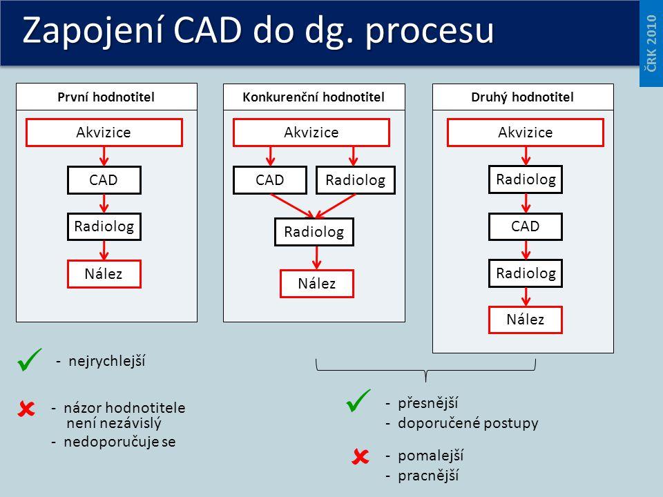 Zapojení CAD do dg. procesu Akvizice Radiolog CADRadiologCAD Radiolog CAD Radiolog Nález První hodnotitel Konkurenční hodnotitelDruhý hodnotitel Radio