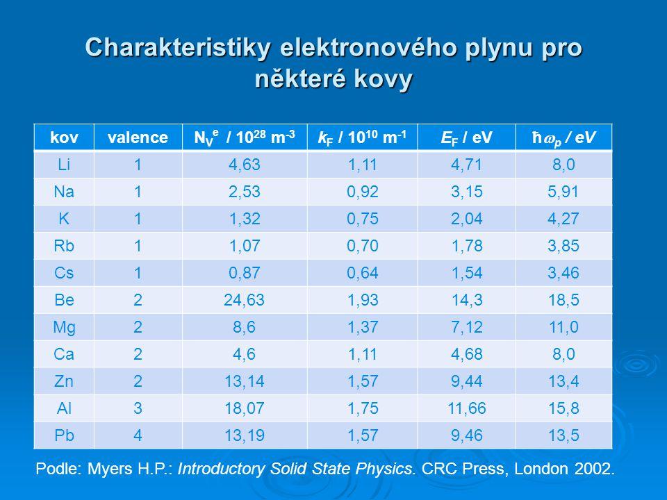 Charakteristiky elektronového plynu pro některé kovy kovvalenceN V e / 10 28 m -3 k F / 10 10 m -1 E F / eV ħ  p / eV Li14,631,114,718,0 Na12,530,923
