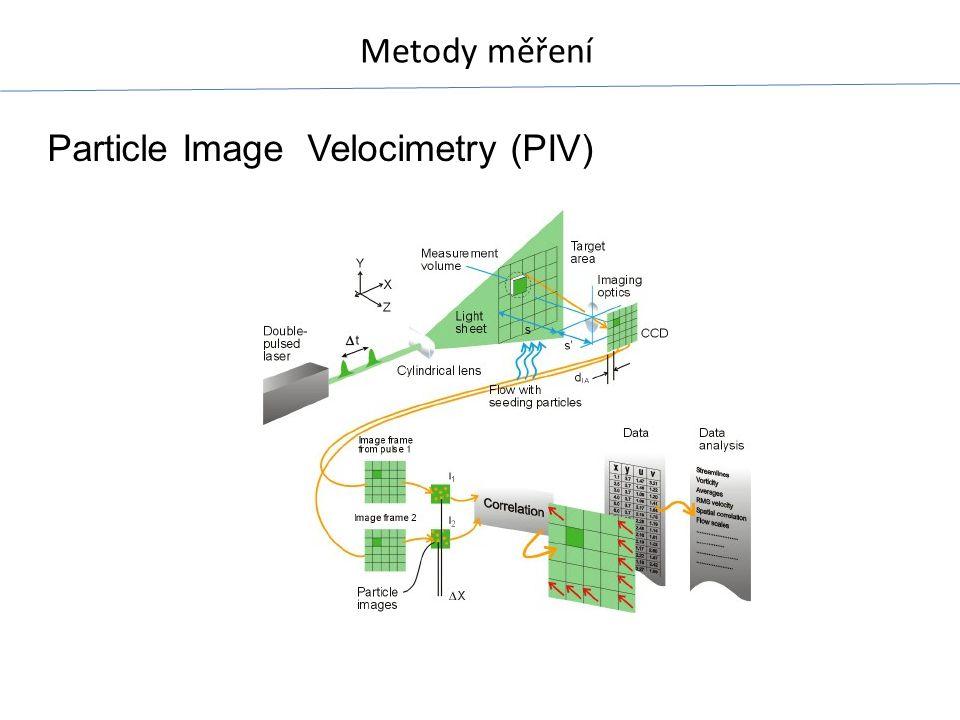 Metody měření Particle Image Velocimetry (PIV)
