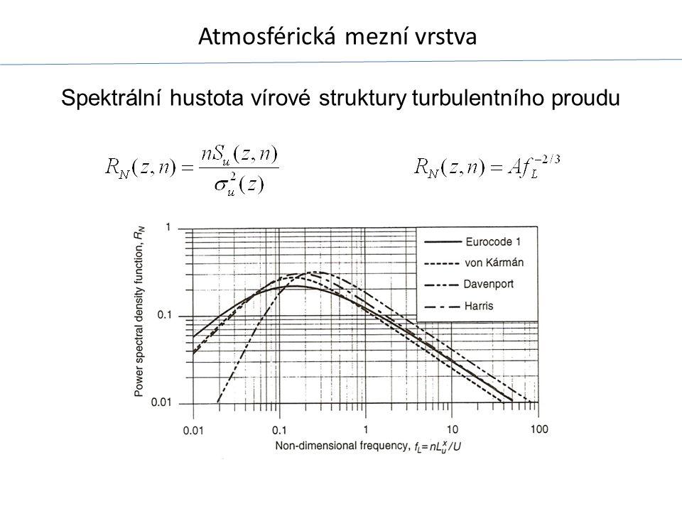 Atmosférická mezní vrstva Spektrální hustota vírové struktury turbulentního proudu