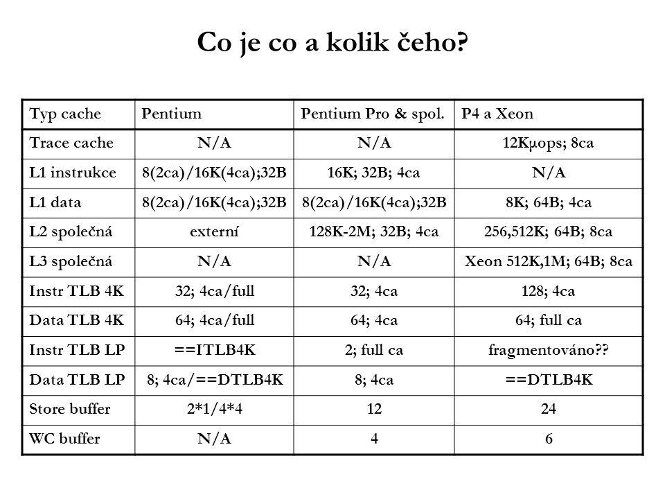 Co je co a kolik čeho? Typ cachePentiumPentium Pro & spol.P4 a Xeon Trace cacheN/A 12Kμops; 8ca L1 instrukce8(2ca)/16K(4ca);32B16K; 32B; 4caN/A L1 dat