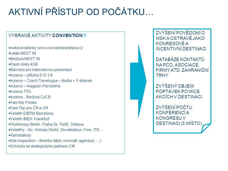 VYBRANÉ AKTIVITY CONVENTION!!!  webové stránky www.conventionostrava.cz  Leták MEET IN  Brožura MEET IN  Flash disky 4GB  Bannery pro internetovo